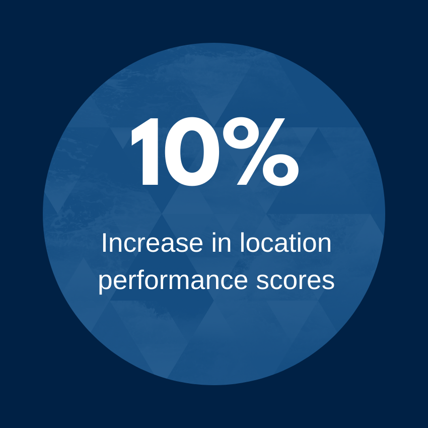 10 percent increase in location performance scores