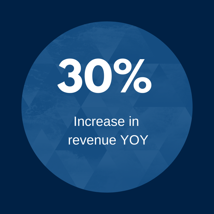 30 percent increase in revenue YOY