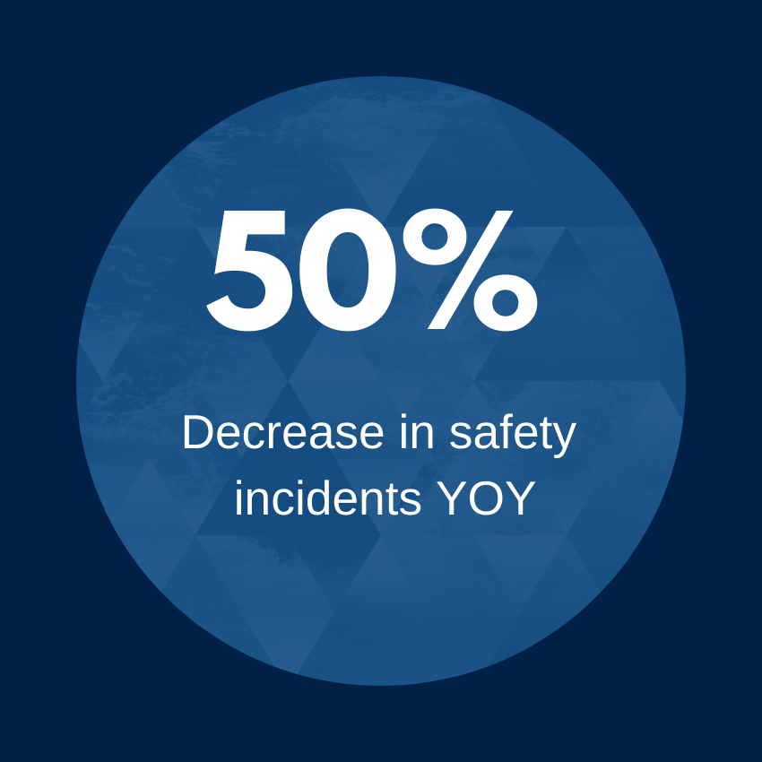 50 percent decrease in safety incidents