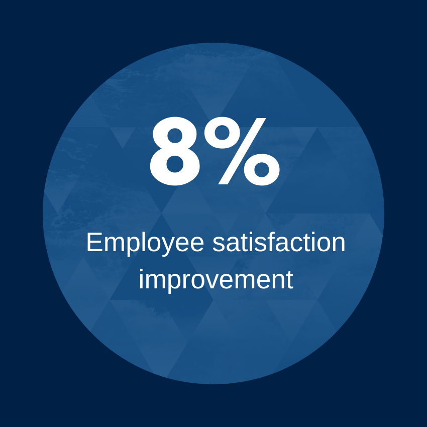 8 percent employee satisfaction improvement